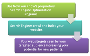 Gears of Search Engine Optimization